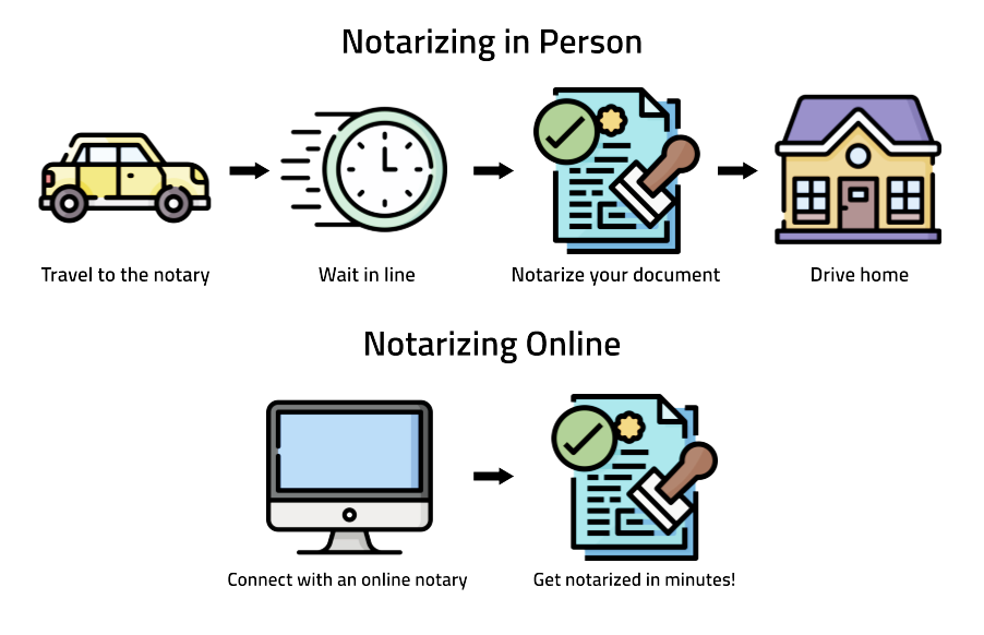 Notary Live- Notarizing in person versus online